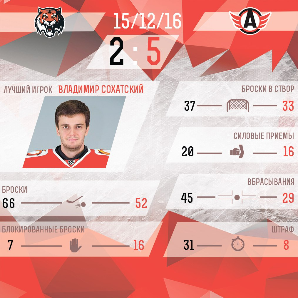 Новое правило КХЛ не потребовалось - «Автомобилист» одержал победу вХабаровске восновное время
