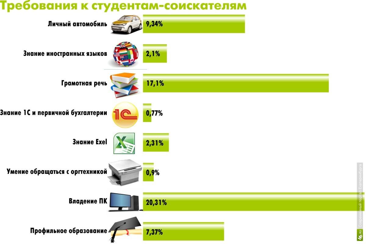 Подработка в Москве  База халтуры Москвы