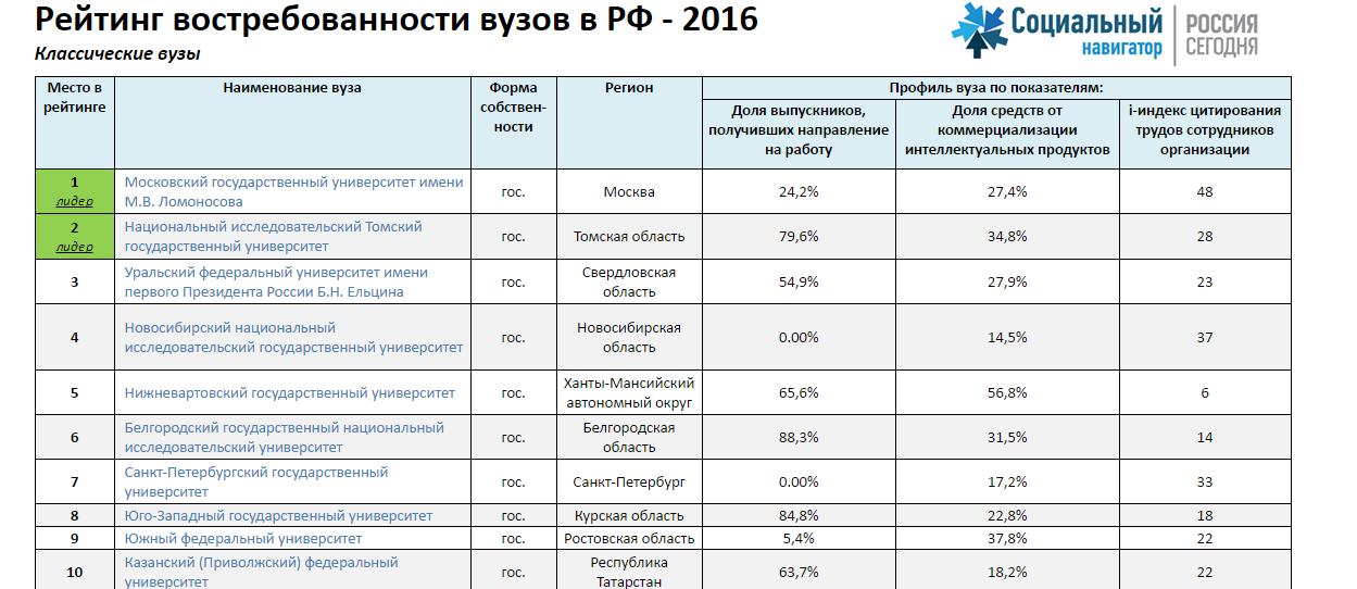 Рейтинг лучших педагогических университетов россии