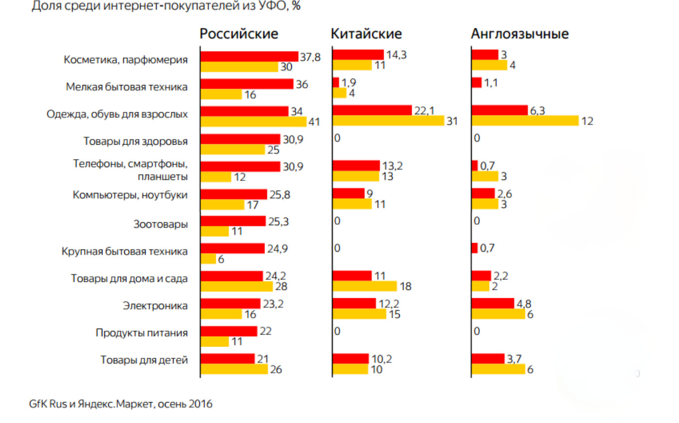 Поинтересу кинтернет-покупкам екатеринбуржцы уступают только москвичам ипитерцам