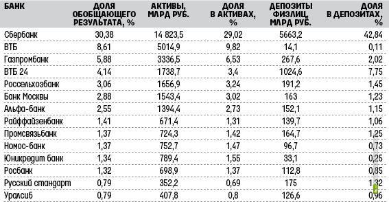 BankoDromru  банки и МФО России рейтинги надежности