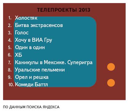 «Дневники вампира» vs «Универ»: что свердловчане искали в «Яндексе» в 2013 году
